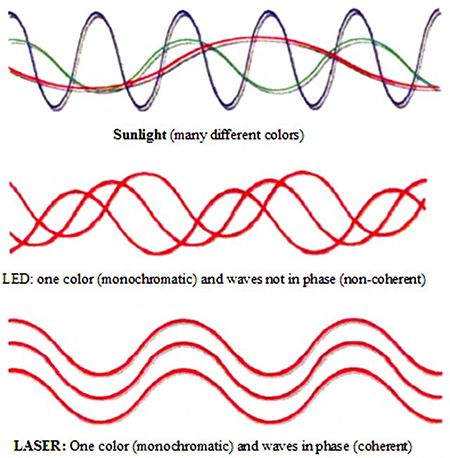 LEDs are non-coherent and emit a wider range of wavelengths (+/- 20 nm), while lasers are coherent and have a narrow range (within 1 nm) of wavelengths.