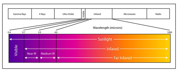 Visible and infrared wavelengths of the electromagnetic spectrum.