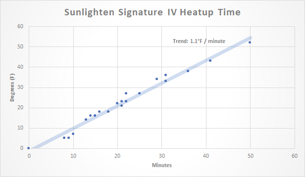 Sunlighten Signature IV heatup time measurements.